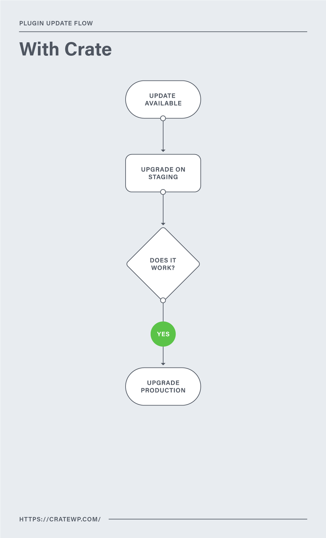 Flowchart demonstrating plugin update flow with Crate